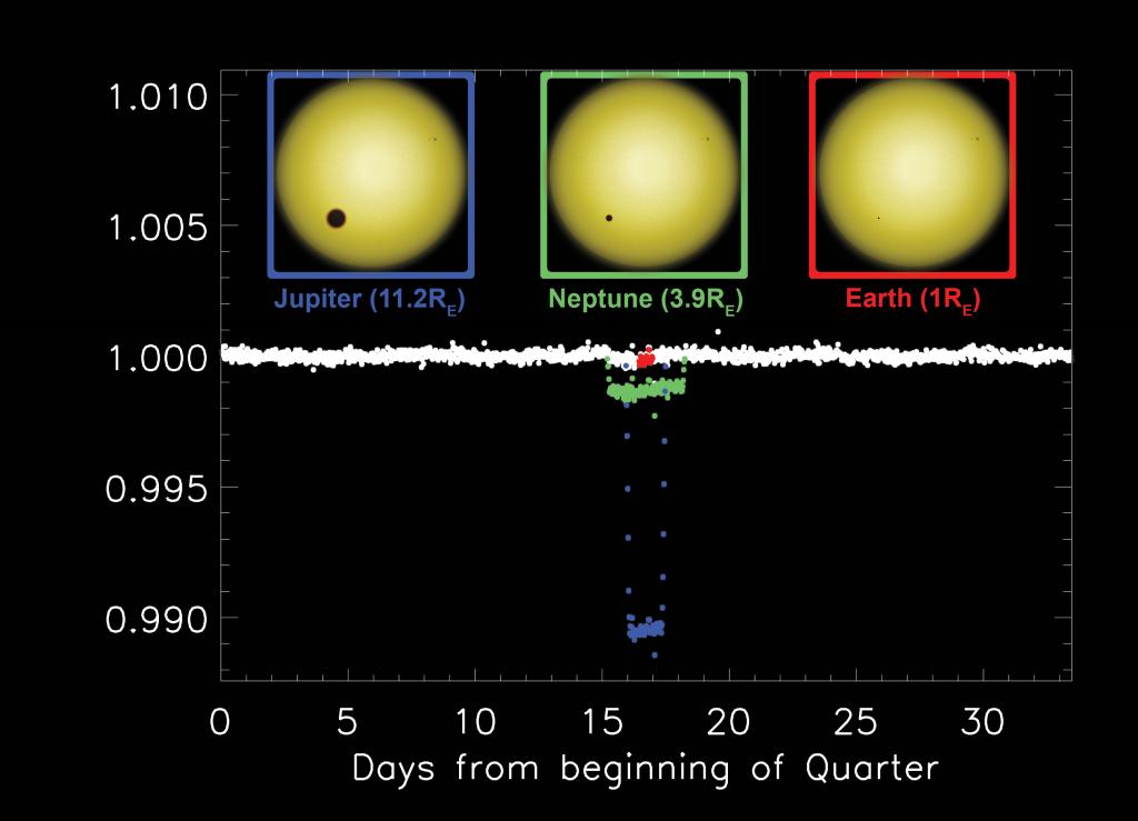 Así se ve la evolución en el tiempo (eje horizontal) de una estrella que sufre periódicamente los eclipses de un planeta