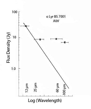Cantidad de luz infrarroja proveniente de Vega medida por el telescopio espacial IRAS en los 1980 (cruces).  La línea continua representa la cantidad esperada de acuerdo a la ley de Planck.  En esta imagen los cuerpos alrededor de Vega (que resultaron ser asteroides) están representados por esas cruces que se salen de lo esperado. (Crédito: Tokunaga & Vacca, 2005)