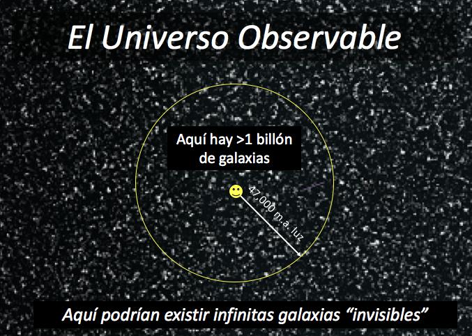 El universo observable presente está contenido en una esfera de 47.000 millones de años luz que contiene todas las galaxias que podemos ver en el presente porque su luz ha tenido tiempo de llegar a la Tierra en los últimos 13.799 millones de años.