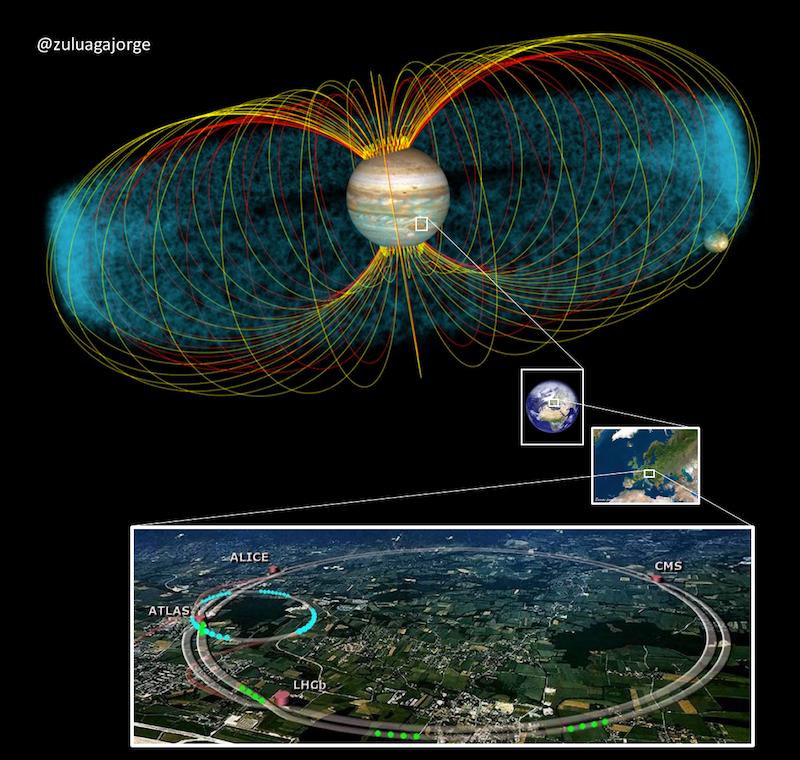 Arriba: el acelerador de partículas más grande del sistema solar (la magnetosfera de Júpiter).  Abajo: el más poderoso acelerado de partículas en los dominios del sol (el LHC de la Tierra). No sabe uno si sorprenderse mas por las dimensiones de aquel que es creado por la naturaleza alrededor de Júpiter o por la potencia de uno desarrollado por la civilización inteligente que habita la superficie de uno de los planetas enanos del sistema solar.  Crédito de la imagen arriba: NASA Goddard.