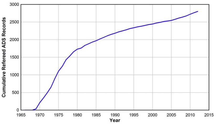 Número acumulado de artículos publicados a partir de los datos recabados por las misiones Apollo (incluyendo muestras y registros de los instrumentos instalados en la Luna), que aparecen registrados en la base de datos ADS de Harvard.  Estos números subestiman posiblemente el número total en tanto gran parte de la literatura en Geología y Geofísica no aparece registrada en esta base de datos.  Crédito: Ian Crawford, https://arxiv.org/abs/1211.6768