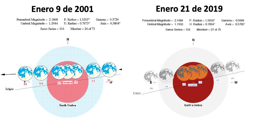 Los eclipses se repiten con una periodicidad de aproximadamente 18 años.  En esta figura aparece el eclipse hermano del que se producirá el próximo 20/21 de enero de 2019.  Adaptado de. F.Espenack/NASA