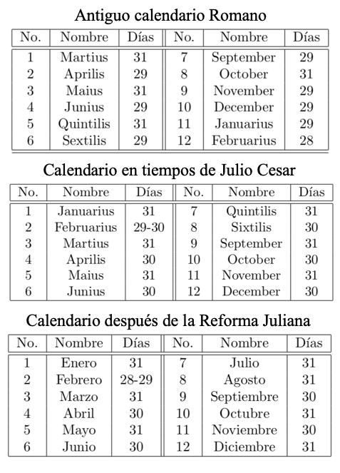 Nombres y duración de los meses en los calendarios romano antiguo, durante el tiempo de Julio Cesar y después de la reforma Juliana (modernos).  Tablas adaptadas de Elementos de Astronomía de Posición de José Gregorio Portilla.