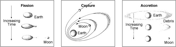 En los años 1960 se desconocía el origen de la Luna.  Tres teorías competían entre sí.  Tomado de: https://ase.tufts.edu/cosmos