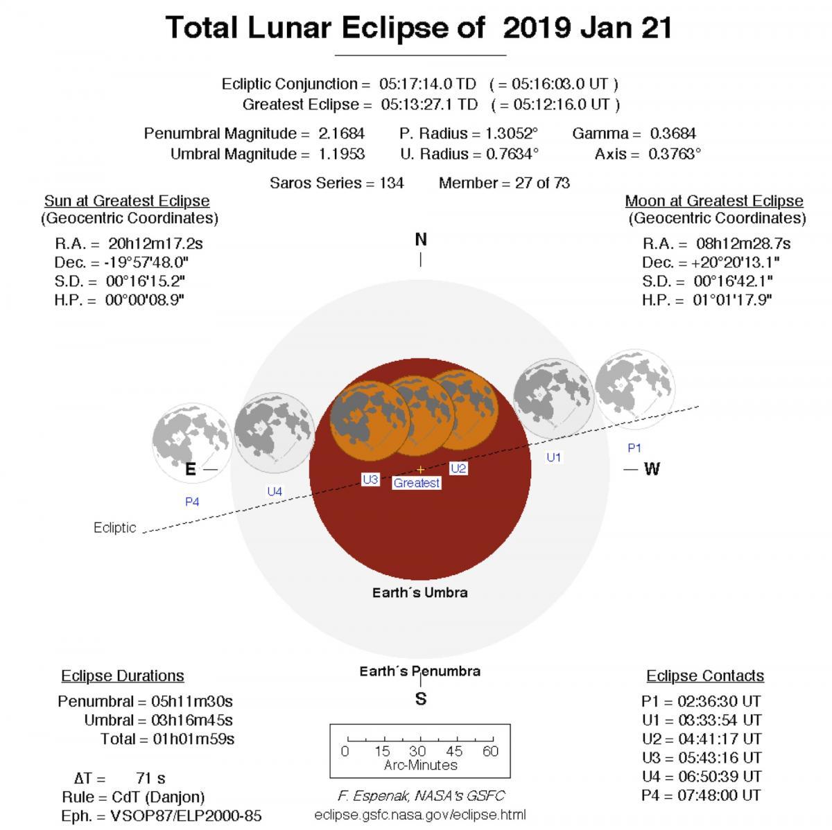 Condiciones para el eclipse total de Luna del 20/21 de enero de 2019.  ¿Qué significan todos esos números en esta figura?.  Encontrará algunas respuestas más abajo. Crédito: F. Espenack NASA