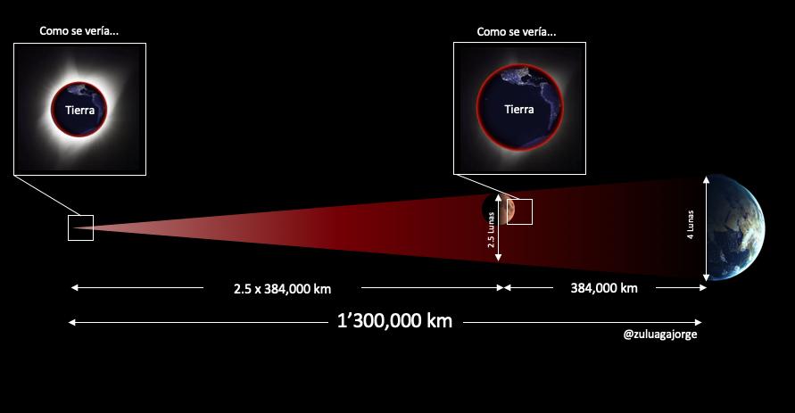 La geometría de la sombra de la Tierra y su relación con los eclipses totales de Luna.  En la punta de la sombra de la Tierra veríamos el Sol apenas eclipsado por la Tierra.  A la distancia de la Luna el Sol esta completamente cubierto por la Tierra (como es visto desde la Luna) y solo se ve un anillo rojizo que es la luz de la Tierra desviada y filtrada por la atmósfera