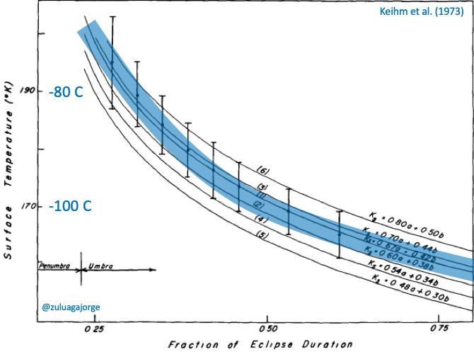 Temperatura medida en la superficie de la Luna durante un eclipse total en agosto 6 de 1971.  Crédito: Keihm et al. (1973)