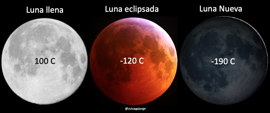 Temperaturas extremas en la superficie de la Luna comparada con la temperatura durante un eclipse total
