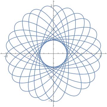 Representación gráfica del camino seguido por un planeta alrededor del Sol si la fuerza no disminuye exactamente como el inverso del cuadrado de la distancia (de acuerdo a la teoría Newtoniana de la gravedad), sino que lo hace un poco más rápido.