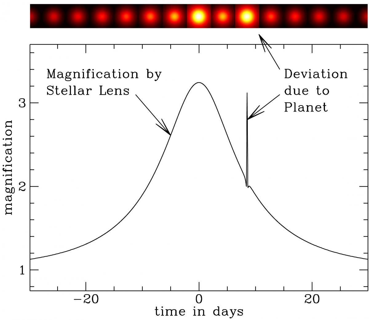 Así se ve la variación de la luz de una estrella lejana cuando pasa por delante de ella una estrella con su compañero planetario. (Crédito: Microlensing Planet Search Project)