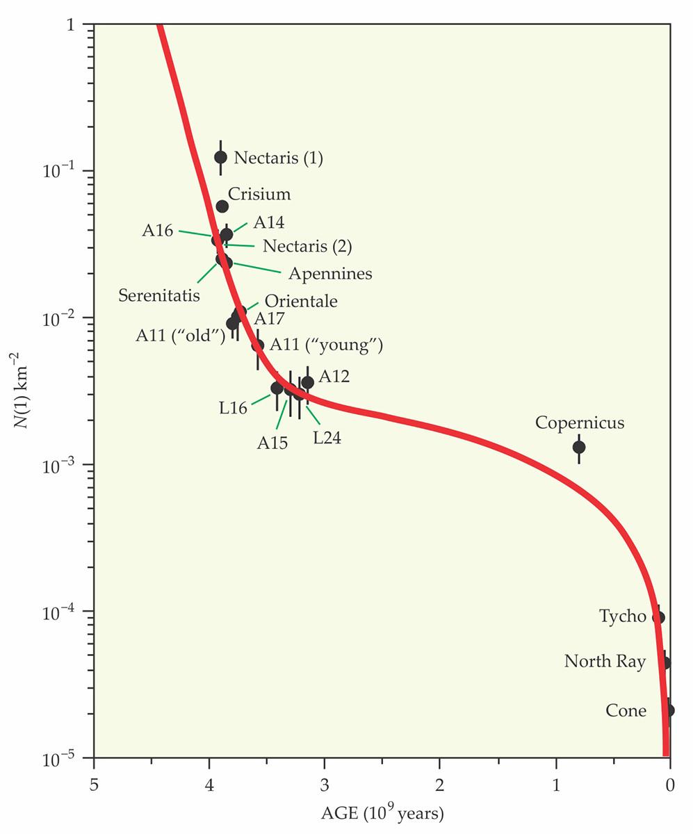 Este diagrama es uno de los más importantes legados científicos del proyecto Apollo.  Muestra la correlación entre la edad de una región lunar (eje horizontal) y la densidad de cráteres de más de 1 km de diámetro (el N(1) en el eje vertical).  Tomado de: https://physicstoday.scitation.org/doi/10.1063/PT.3.4249
