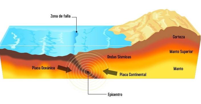 La energía de un sismo proviene de fuerzas tectónicas a decenas a centenares de kilómetros de profundidad.  Crédito: ahora noticias.