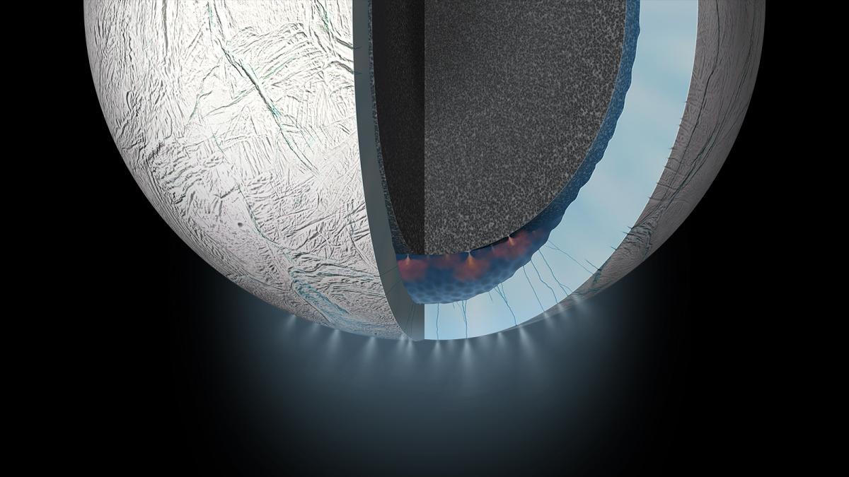Encélado tiene un océano interior de agua líquida que se esta filtrando por entre grietas en uno de sus polos.  De esas grietas emerge agua, granos de arena, hidrógeno molecular y otros gases que nos brindan pistas sobre lo que pasa en el interior de la luna.  Crédito: NASA/JPL