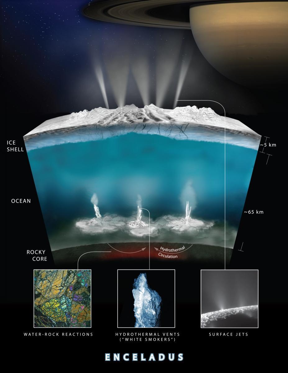 El H2 detectado por Cassini podría venir de reacciones Hidrotermales producidas entre el fondo del oceano de la luna y su núcleo rocoso.  Créditos: NASA/JPL