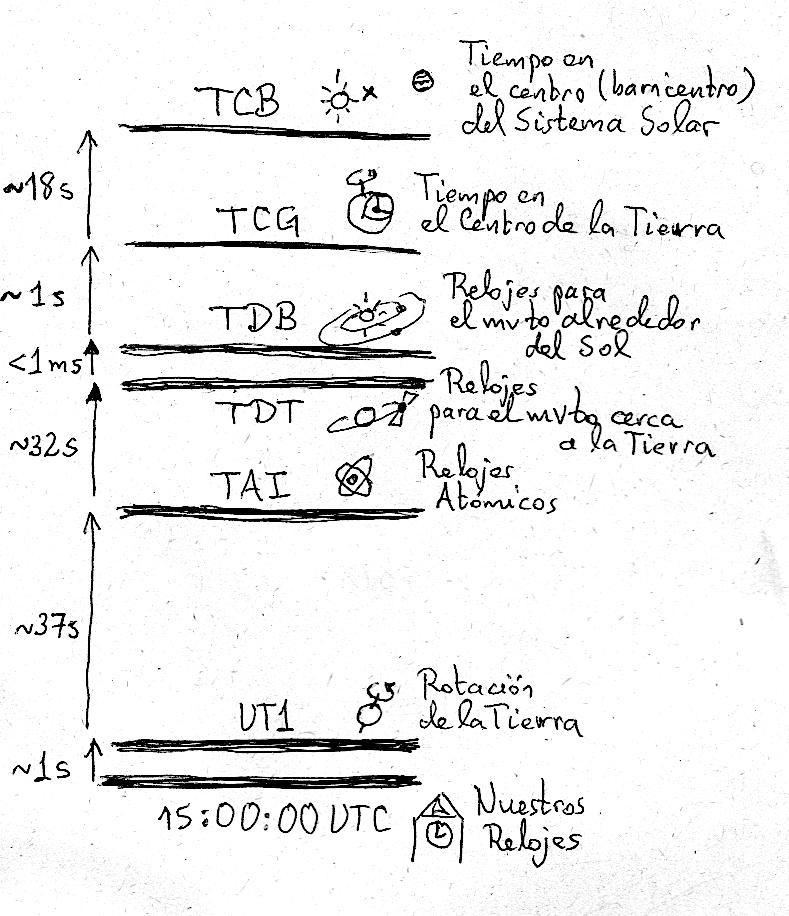 Ilustración de la diferencia entre los distintos tipos de tiempo usados por los astrónomos.  No se incluye el Tiempo Solar o el Tiempo Sideral porque cambian continuamente respecto al tiempo UTC que ha sido usado como referencia
