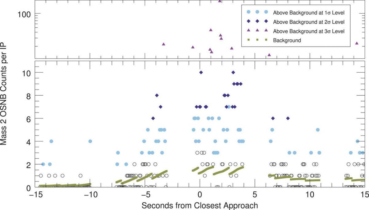 Figura que muestra el conteo de moléculas de H2 en el instrumento de Cassini.  Aquí se ve que el número de moléculas registradas durante el paso sobre la
