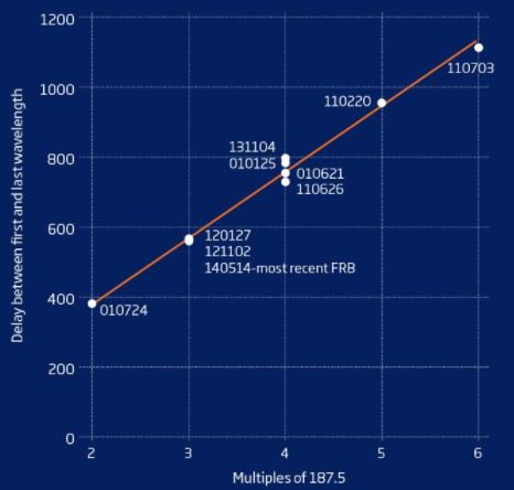 EL valor del DM (distant measure) de al menos una decena de FRB parecen ser siempre múltiplos enteros de un valor único: 187.5. Este hecho ha llevado a plantear la hipótesis de que las señales podrían ser de origen artificial (humano o no humano). Crédito: Hippke et al. (2015)/New Scientist