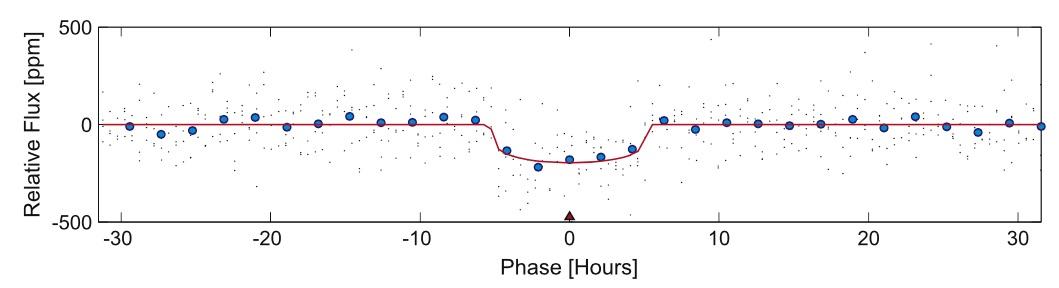 Curva de luz mostrando el tránsito de K452b en frente de su estrella.  La dispersión en los puntos demuestra de un lado que el tránsito es muy sutil (comparable con el ruido de la señal), pero también que la cantidad de luz que recibimos de la estrella es muy pequeña.  Planetas como K452b descubiertos alrededor de estrellas lejanas posiblemente no podrán ser estudiados con detalle en el futuro cercano.  Aparte de saber que está ahí no es mucho más lo que aprenderemos sobre él.  Crédito: NASA / Jenkins et al. 2015