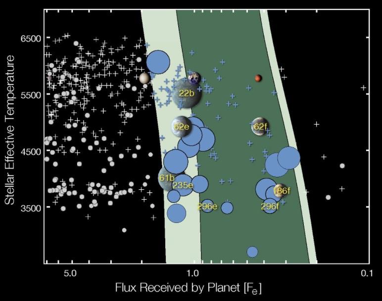La zona de habitabilidad (región coloreada) es esencialmente una herramienta para seleccionar los candidatos y planetas que deberían ser estudiados en más profundidad.  Crédito: NASA/Kepler.