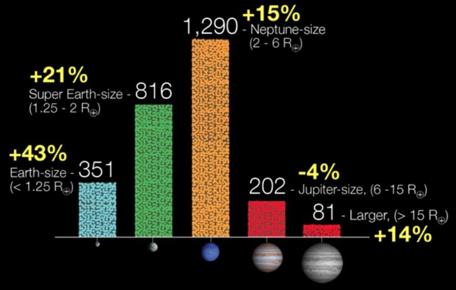 Estadística de planetas y candidatos descubiertos por el telescopio Kepler a Julio de 2015.  Este es uno de los objetivos fundamentales de Kepler: hacer un censo de los planetas de distintos tamaños en la Galaxia.  Crédito: NASA/Kepler