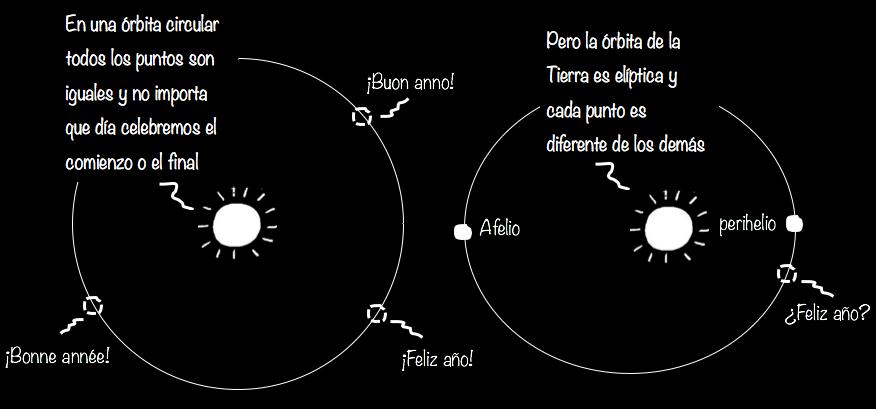 La órbita de la Tierra no es circular.