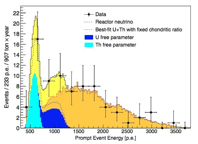 Número de antineutrinos detectados por Borexino entre 2007 y 2015 (puntos con barras de error).  Comparados con el número esperado de ellos emitidos por elementos radiactivos (areas azul y cian) y por reactores nucleares (área naranja).