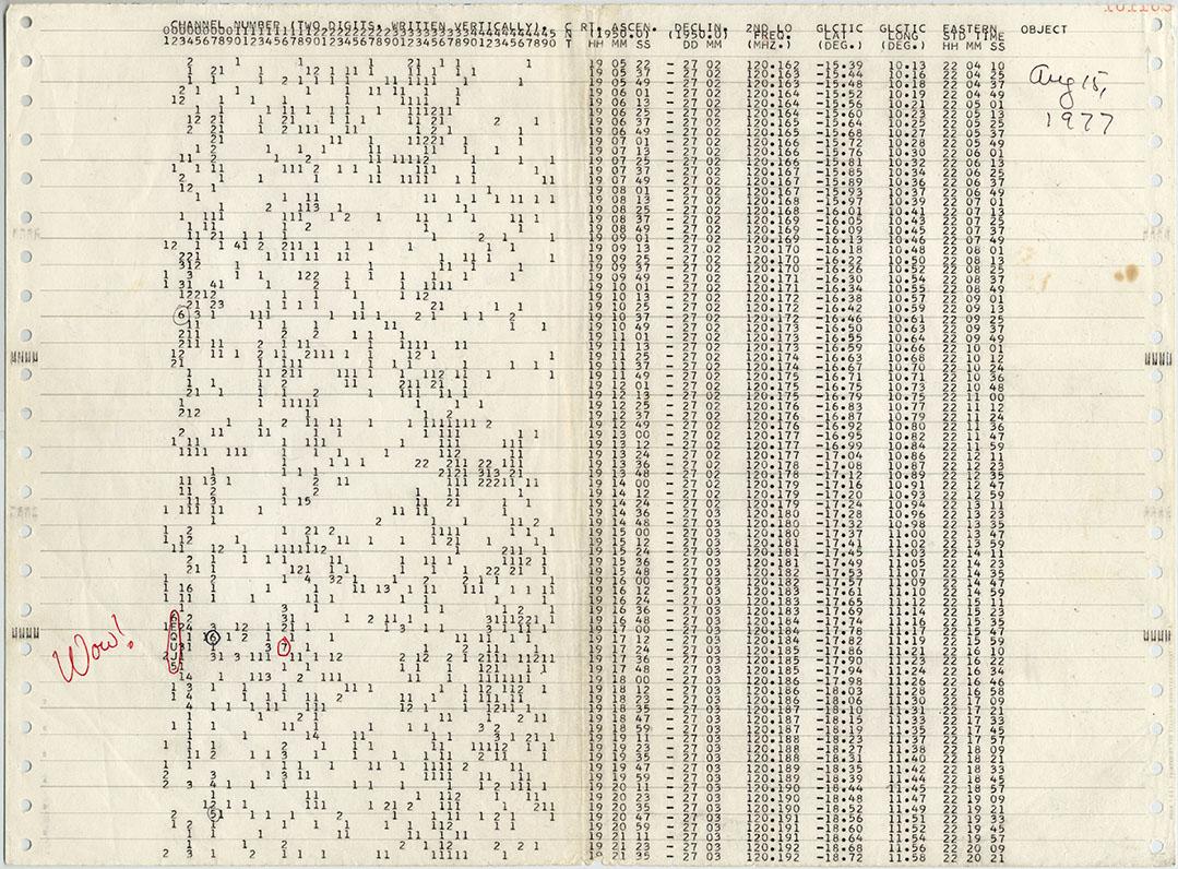 La hoja original con los datos de las señales recibidas por el radiotelescopio Big Bear en la noche del 15 de agosto de 1977. Las filas representan el tiempo y las columnas el canal (frecuencia). La intensidad de la señal está codificada en 32 niveles nombrados con números y letras así: 1,2,...,9,A,B,...,U.  En rojo se muestra la señal Wow! Dé click en la imagen para verla en mayor resolución. Crédito: the Ohio History Collection