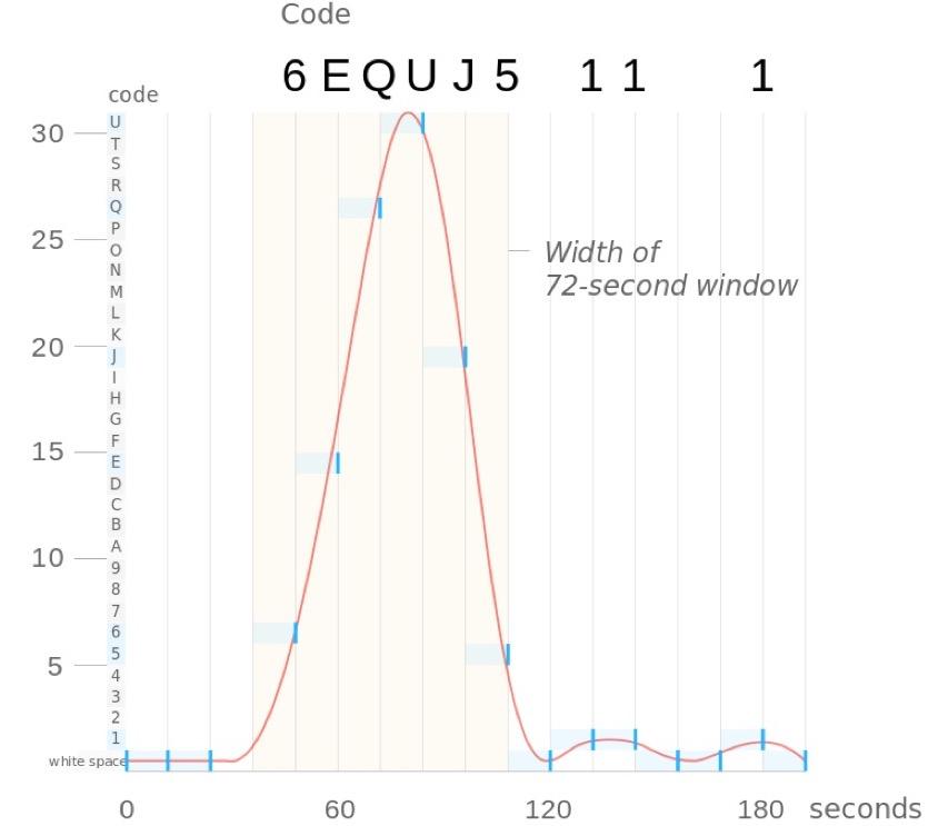 Representación de la intensidad de la señal Wow! como función del tiempo.  Se ha especulado que las letras en la impresión original de la señal 6EQUJ5 son una clase de código.  En realidad representan la intensidad medida en 36 niveles 1, 2..., 9, A, B, ..., U. Crédito: Maxrossomachin/Wikipedia