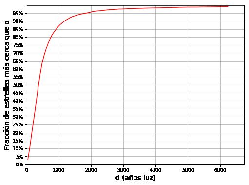 Fracción del número de estrellas visibles a simple vista (magnitud límite +6,5) que están a una distancia del sistema solar menor que un determinado valor d. El 95 % de estas estrellas están a menos de 3000 años-luz del sistema solar. Para que alguna de ellas hubiera muerto en el tiempo que le tomó la luz en llegar hasta nosotros, le deberían faltar menos de 3000 años para morir.