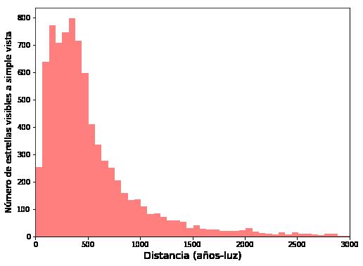 Número de estrellas visibles a simple vista en el cielo (magnitud límite +6,5) como función de la distancia. La mayoría de las estrellas se encuentran a una distancia de tan solo unos centenares de años-luz del sistema solar