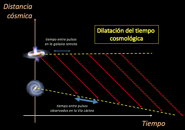 Diagrama esquemático de la razón por la que el tiempo cosmológico parece dilatarse. La luz emitida en una galaxia remota tiene una frecuencia de oscilación normal. Cuando la luz viaja en un universo en expansión hacia una galaxia como la nuestra, por efecto de la misma expansión las oscilaciones se observan con una frecuencia menor (más roja).