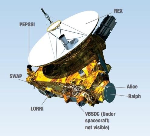 La nave New Horizons y sus instrumentos. Crédito: NASA.
