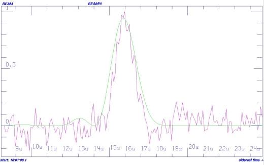 El Wow! ruso. La señal detectada por RATAN-600 en 2015 y que se pensó por unos meses que podría ser la muy esperada llamada de ET. Crédito: Bursov et al. (2015)