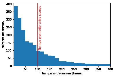 Distribución del tiempo entre sismos de magnitud mayor a 5 en Colombia.  Noten que si bien los sismos intensos se producen cada 100 horas (aproximadamente 5 días), la probabilidad de que una vez un sismo de magnitud 5 ocurre, el siguiente sismo se produzca dentro de las siguientes horas es casi 4 veces mayor de que el sismo se produzca 5 días después (el promedio entre sismos).  Figura generada con datos de la Red Sismológica de Colombia