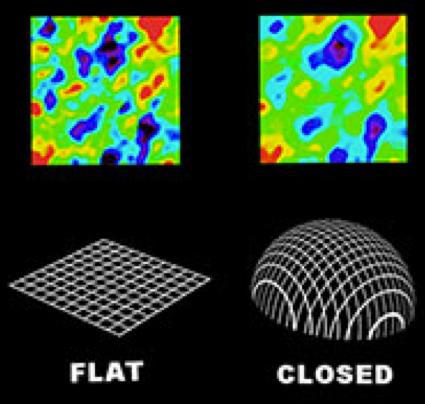 Si el universo fuera 'cerrado' (como acostumbran decir los cosmólogos), los 'grumos' de la RCF se verían más grandes de lo que son (imagen a la derecha). Los telescopios espaciales WMAP y PLANCK han comprobado que los grumos se ven del tamaño exacto que deberían verse lo que indica que el universo es infinito.