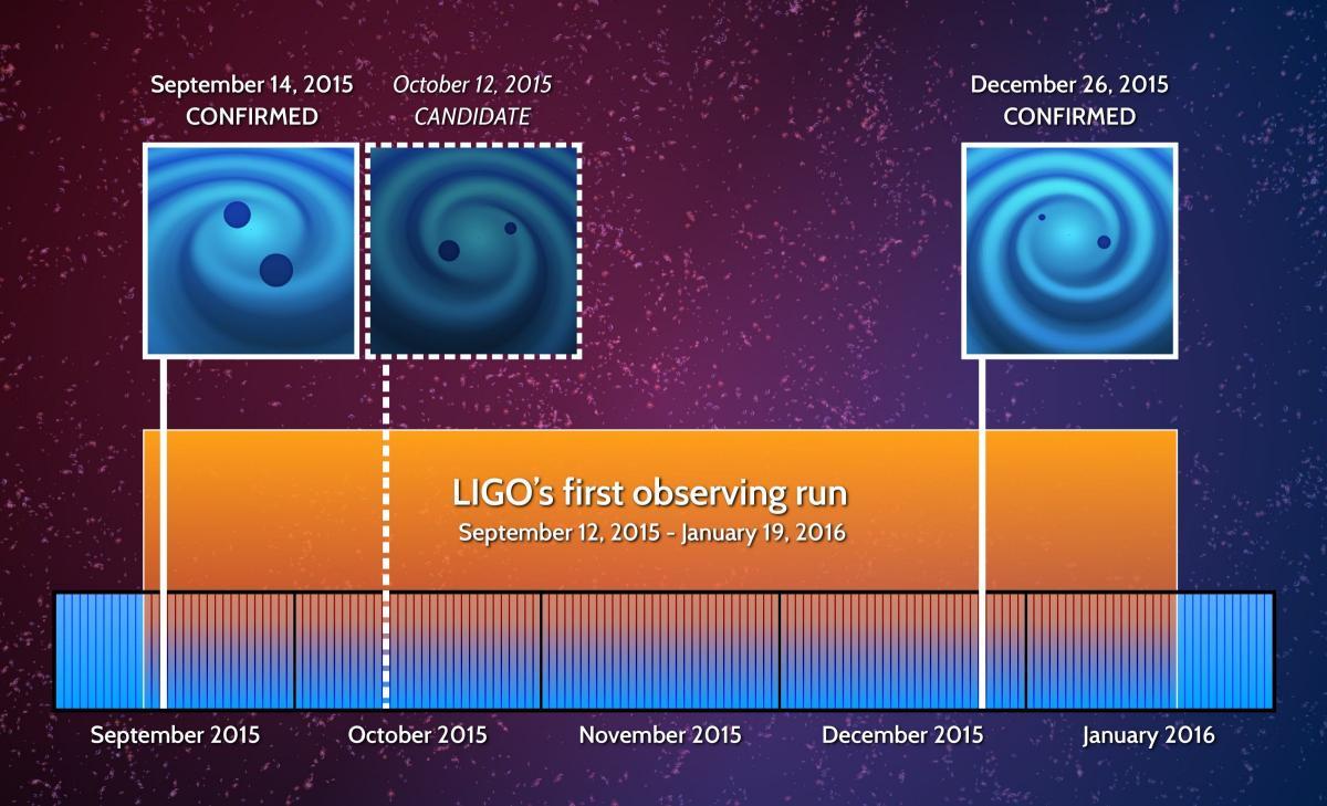 2 eventos de coalescencia con emisión de ondas gravitacionales han sido confirmados por LIGO.  Un tercero es apenas un candidato.  Crédito: LIGO Collaboration.
