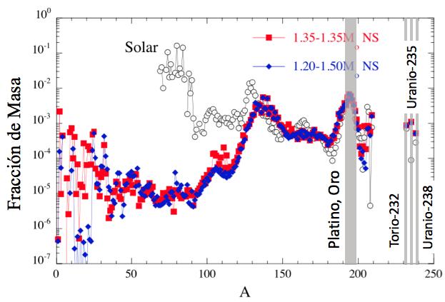 Abundancia observada de los elementos químicos en el Sistema Solar (círculos blancos) y aquella producida durante la coalescencia de dos estrellas de neutrones.  La masa atómica de los isótopos del Oro, el Platino, el Torio y el Uranio ha sido indicada.  Fuente: Goriely et al. (2011), Crédito: Astrophysical Journal Letters.